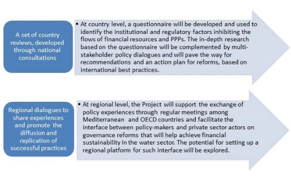 chart governance